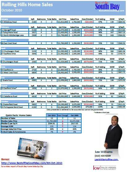 Rolling Hills Home Sales Oct 2010